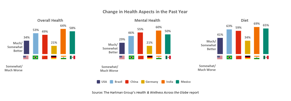 Changes in Health Aspects in Past Year Chart