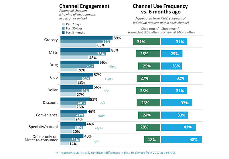 Food Channel Engagement and Channel Use Frequency.