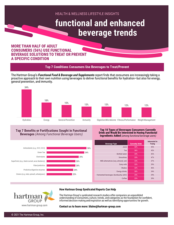 THG - Functional Bev Trends infographic