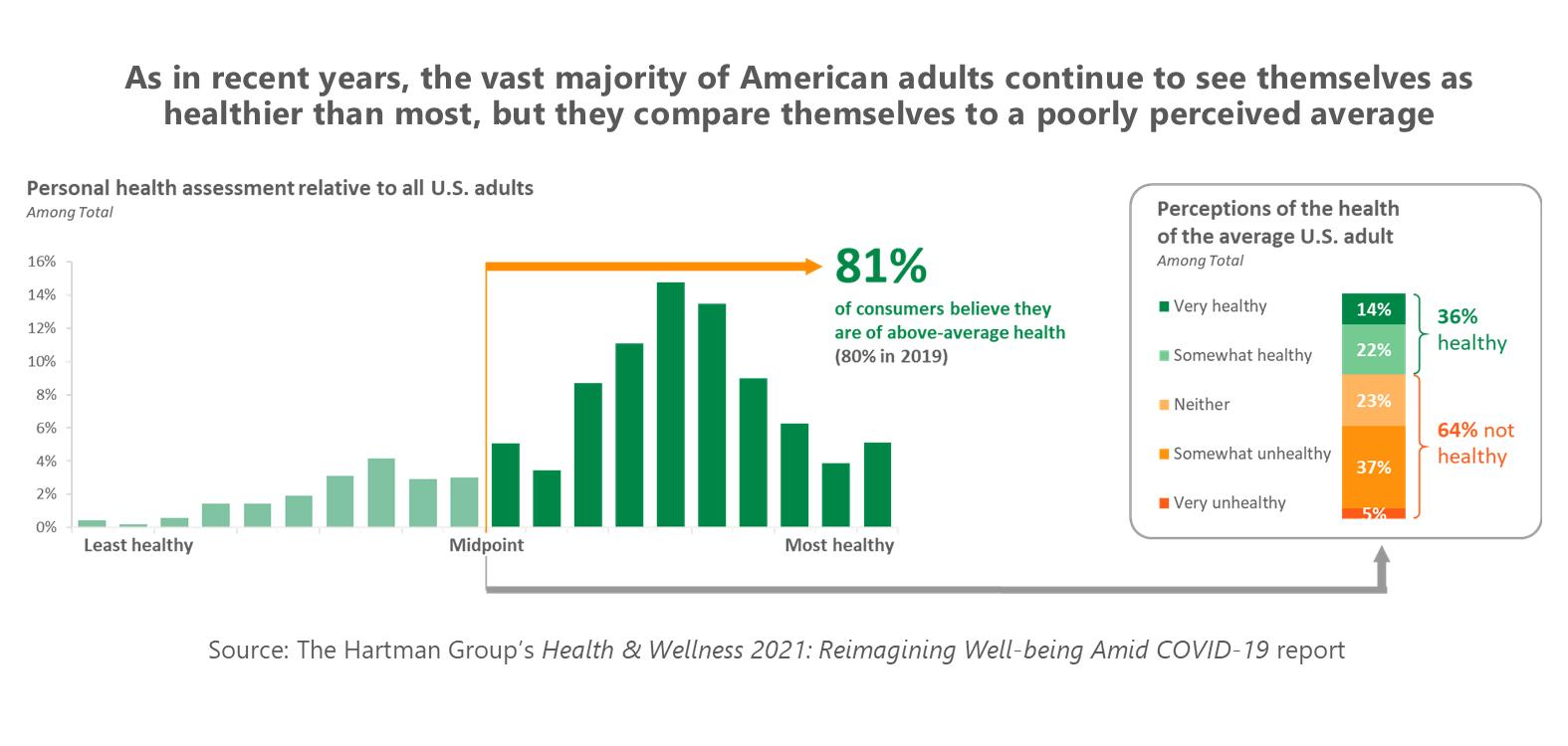HW Consumer Health Assessment Chart