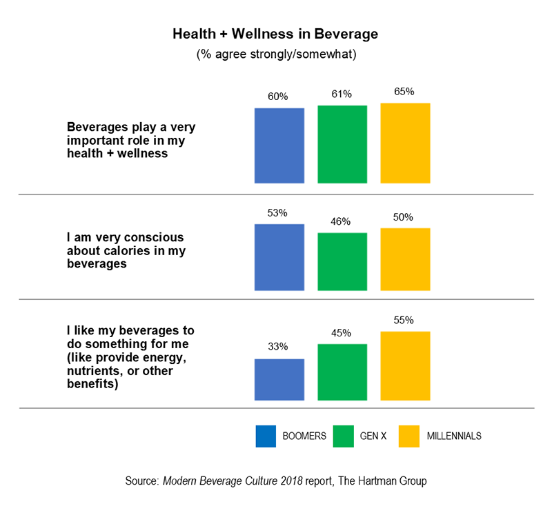 Health and Wellness in Beverage chart