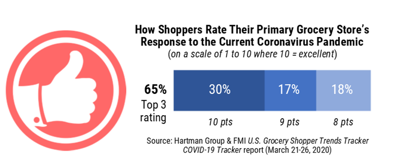 How shoppers rate their primary grocery store to the covid-19 pandemic