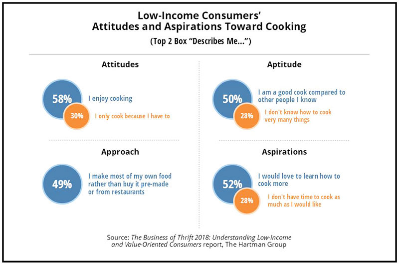 Low-Income consumers attitudes toward cooking