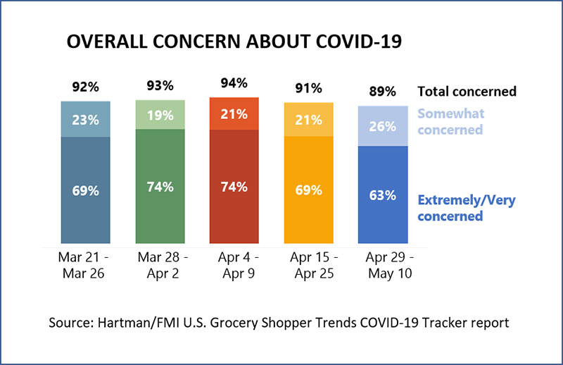 Overall Concern about COVID-19 Chart