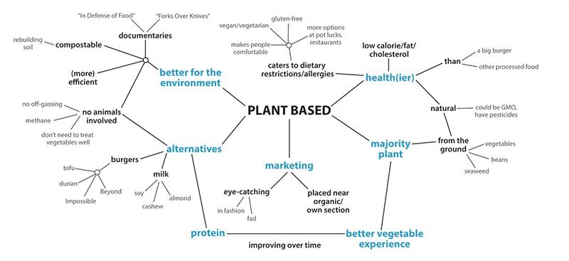 Plant-based map