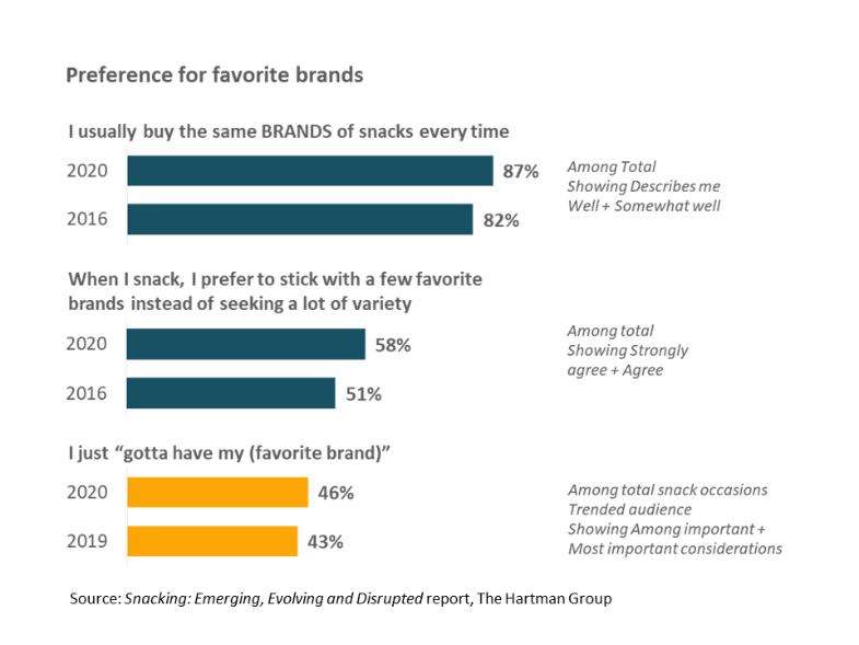 Preference for favorite brands