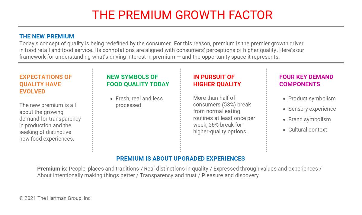 THG Premium Growth Factor Chart