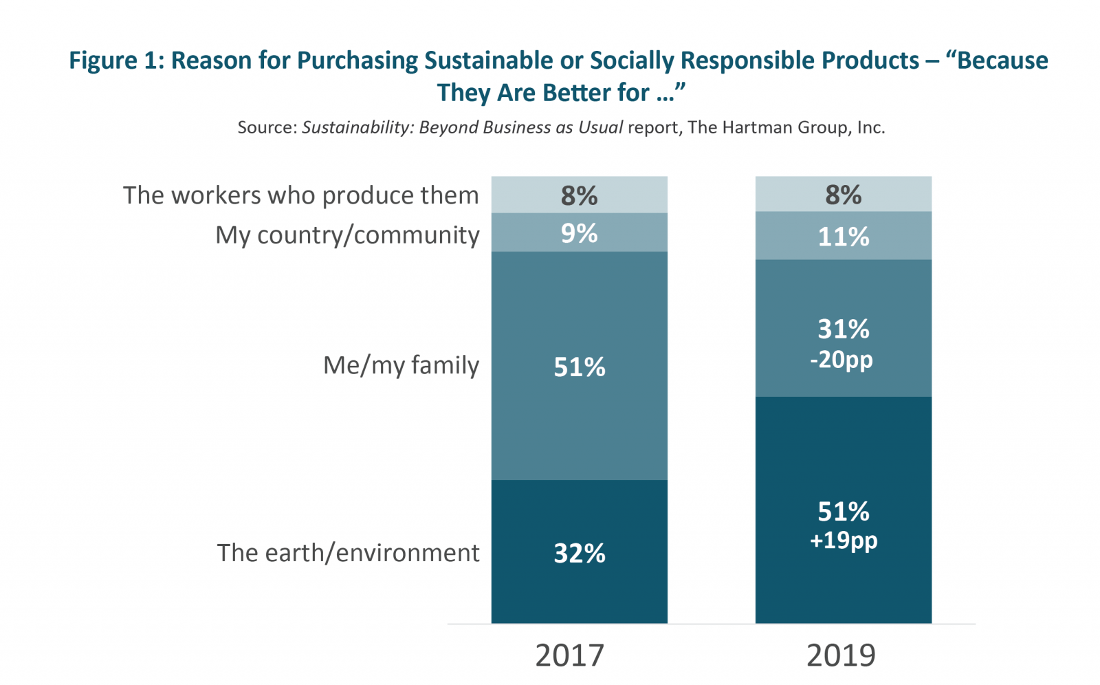 Reason for Purchasing Sustainable or Socially Responsible Products