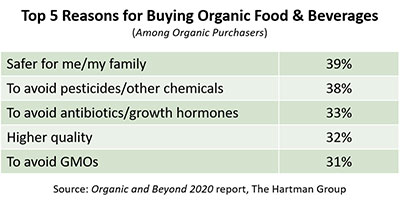 THG - Reasons for buying organic table