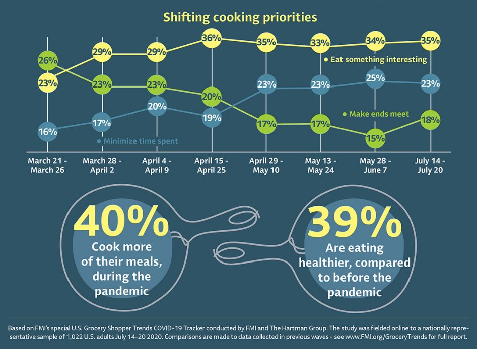 Shifting cooking priorities