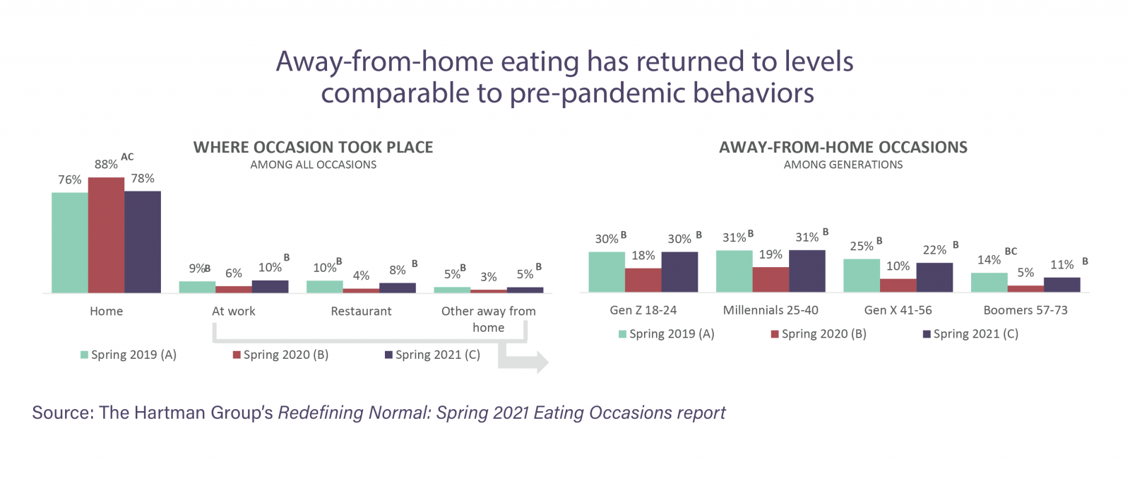 Spring 2021 Eating Occasions Away from Home Chart
