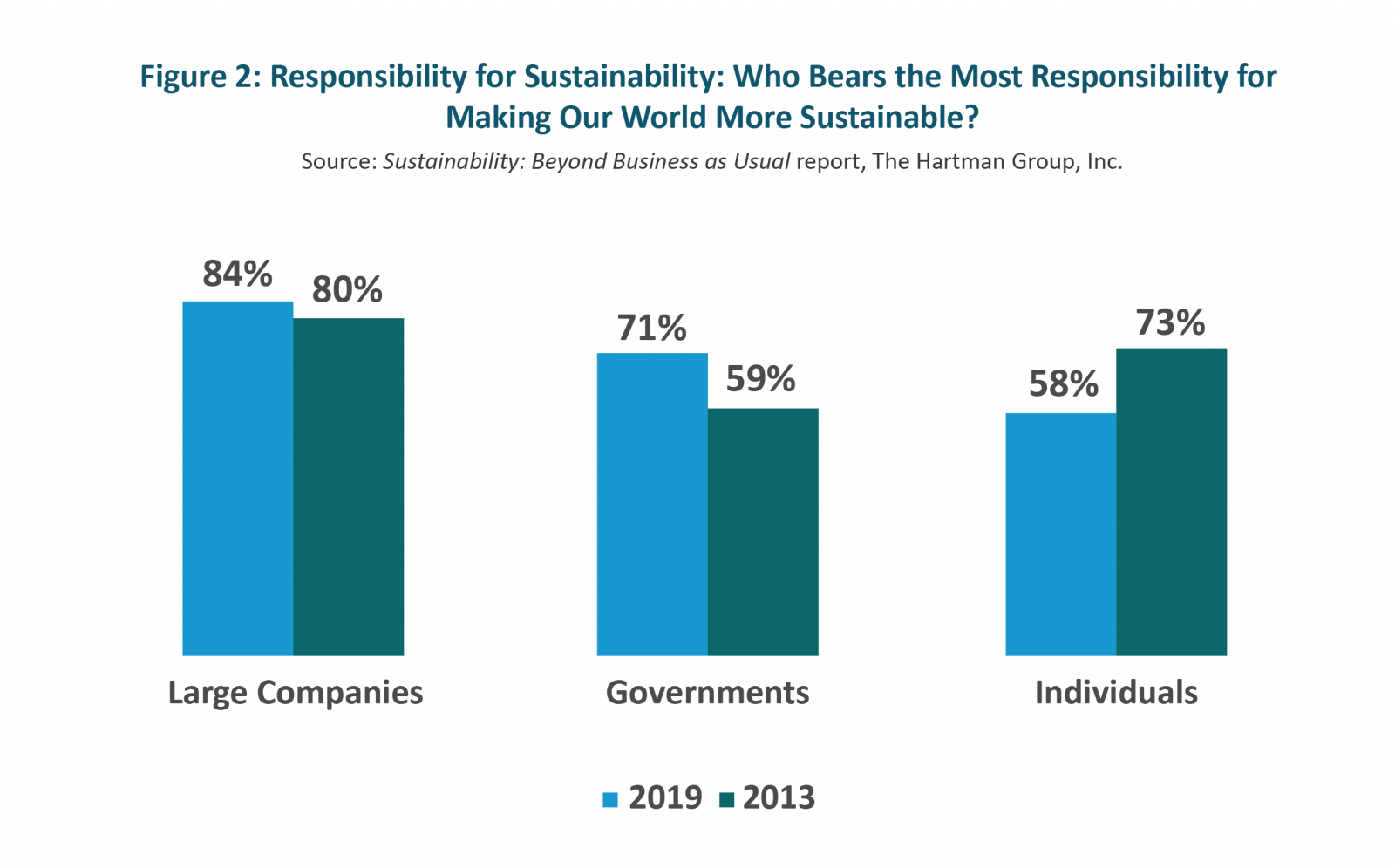 Responsibility for Sustainability