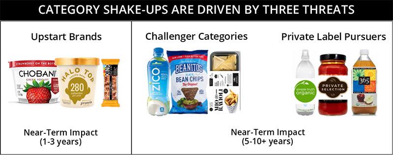 category shake ups are driven by three threats