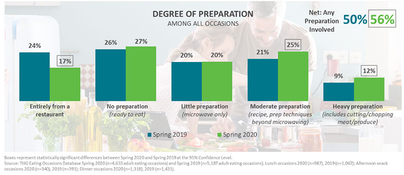 Degree of preparation among all occasions