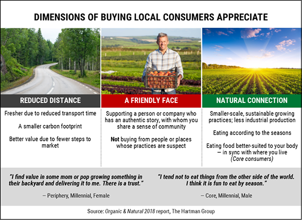 Dimensions of buying local