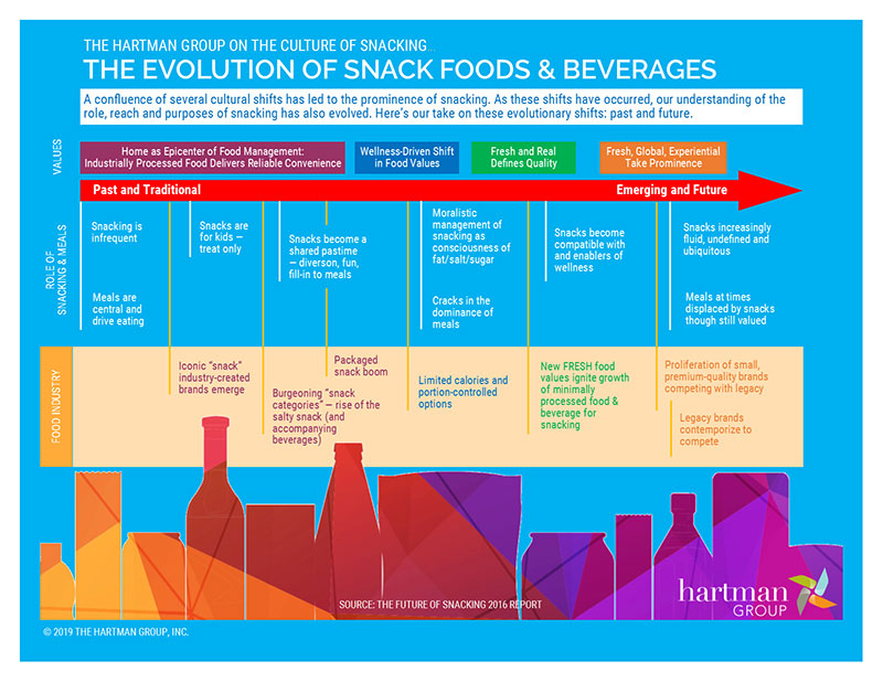 THG - The evolution of snack food infographic