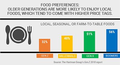 Food preferences chart