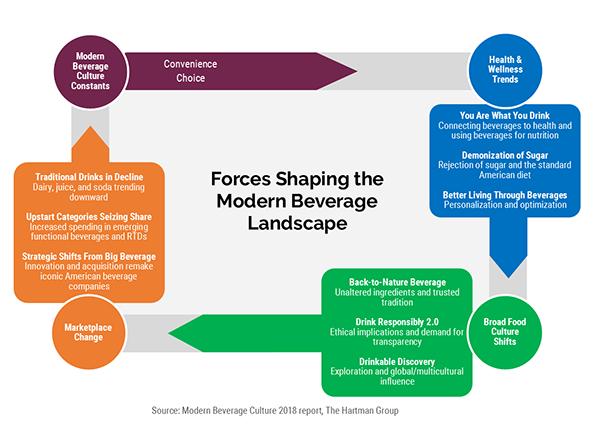 THG - Forces shaping the modern beverage landscape
