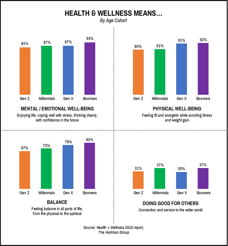 Health & Wellness By Age Cohort