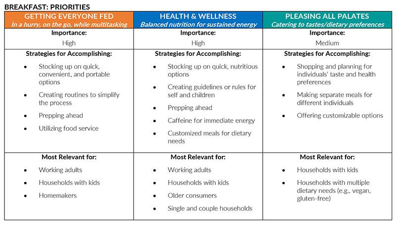 Mealtime priorities and strategies breakfast