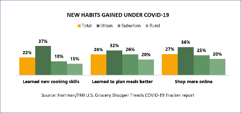 New habits gained under COVID-19