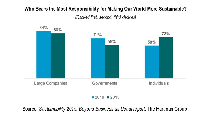Responsibility for making more world sustainable
