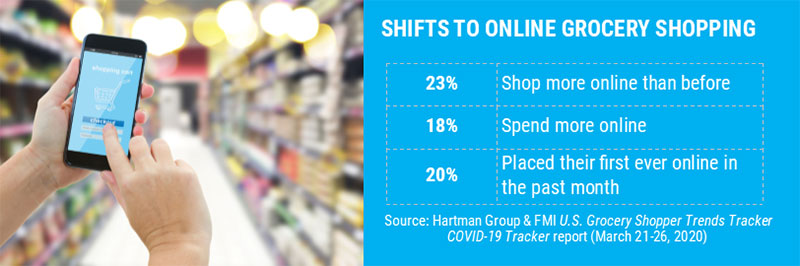 Shift to online grocery shopping in COVID-19 outbreak