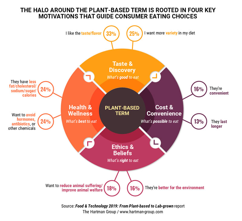 The halo around the plant-based term
