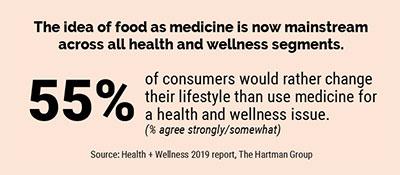 The Idea of food as medicine