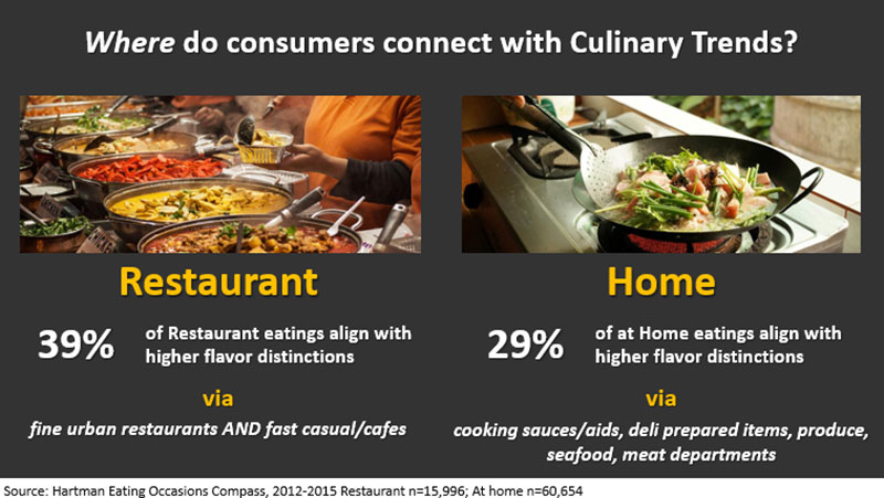 Where do consumers connect with culinary trends