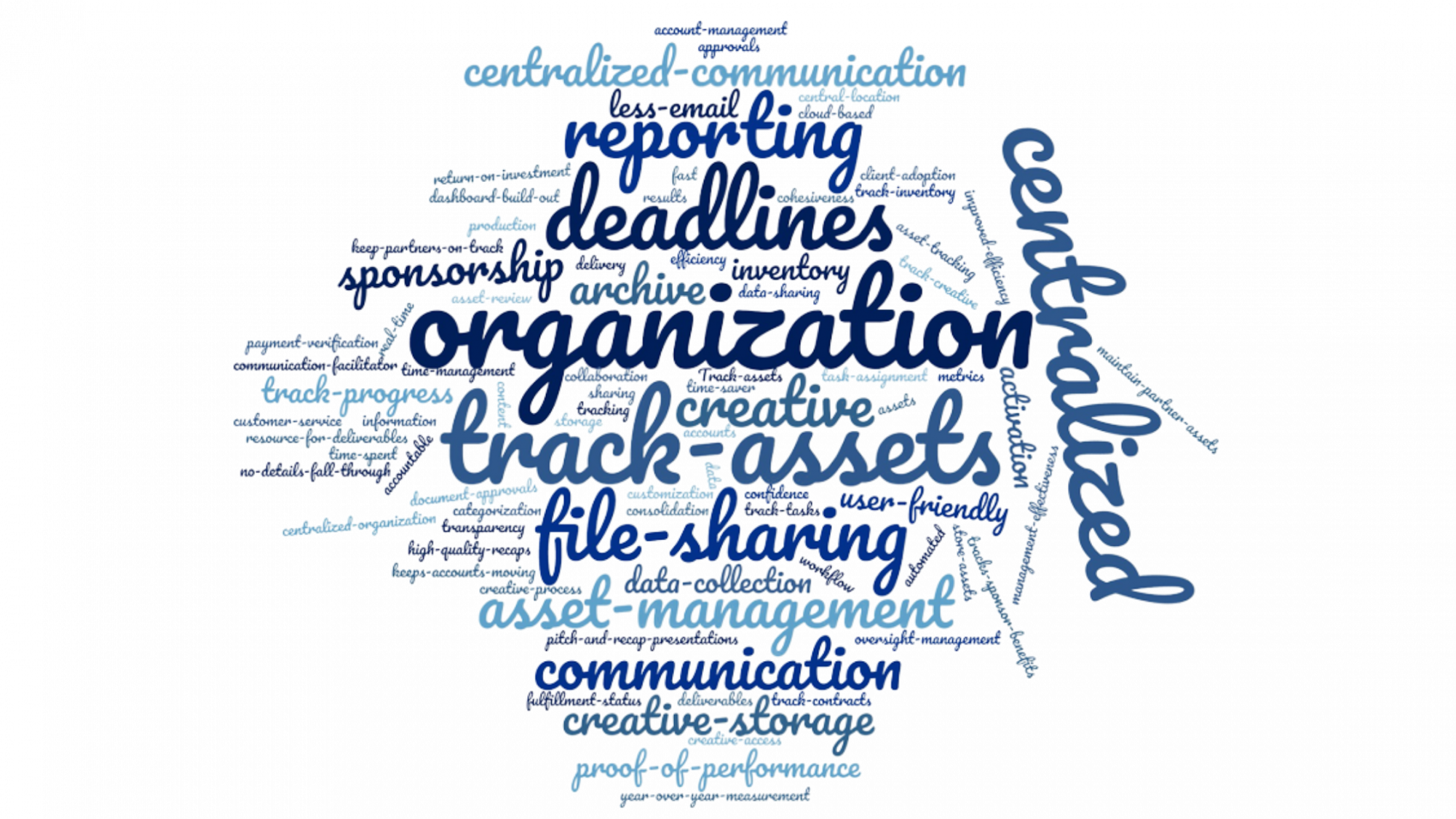 Customer Survey Results Word Cloud from Trak