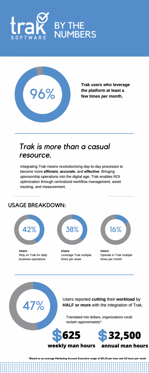 Trak by the numbers