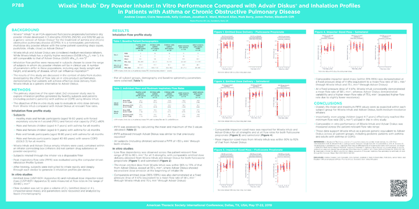 A2207 Wixela Inhub Dry Powder Inhaler In Vitro Performance Compared With Advair Diskus And Inhalation Profiles In Patients With Asthma Or Chronic Obstructive Pulmonary Disease Ats 2019 Eposter