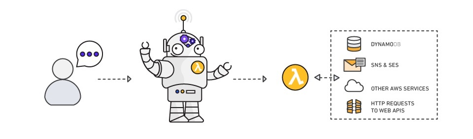Bot interaction architecture step- 1