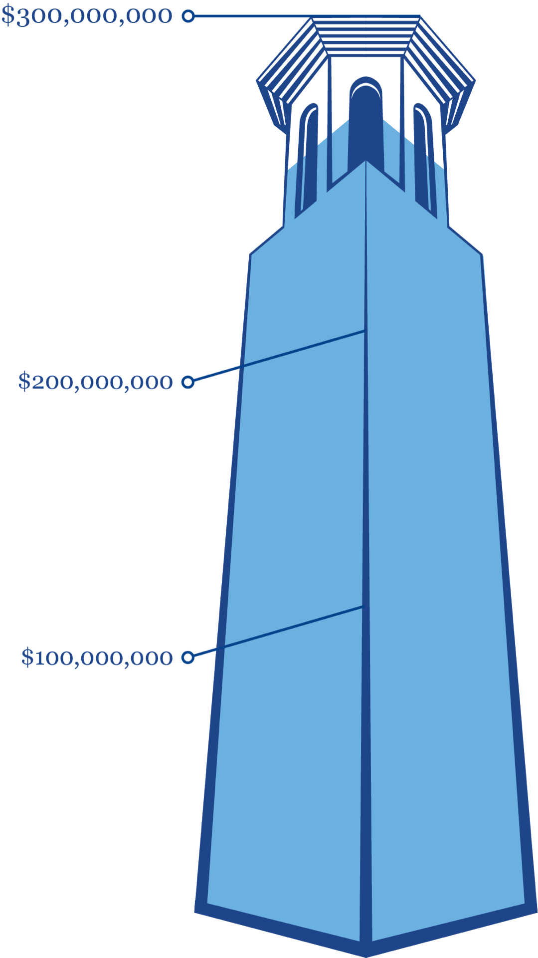 A graphic depicting Belmont's Bell Tower filled to 86% with blue