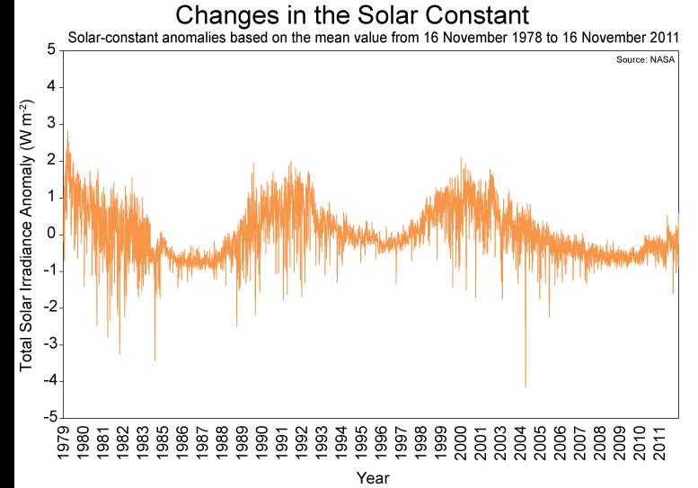 lab 1 solar radiation amp seasons