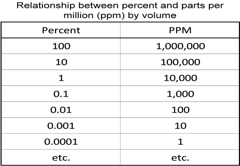 Printables Parts Per Million Problems Worksheet lab 3 the troposphere percent and ppm are relative terms therefore they do not provide information on exactly how much e g mass of a certain gas is within given volume of