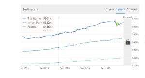 Cost of home near Krog Street Market in August 2013
