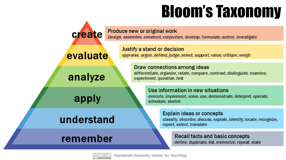Bloom's Taxonomy of Learning - Vanderbilt