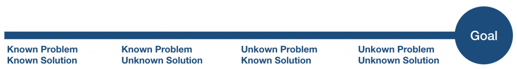 Known Problem, Known Solution; Known Problem, Unknown Solution; Unknown Problem, Known Solution; Unknown Problem, Unknown Solution