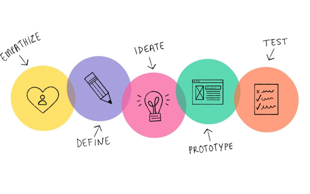 The Digital Career Toolbox Meets the Design Thinking Process