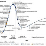 a very detailed graph showing the hype cycle