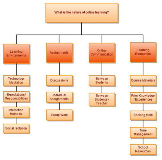 Figure 1. What is the nature of online learning?