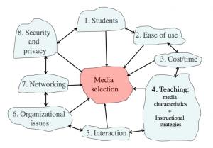 Figure 3. Factors Influencing Media Selection