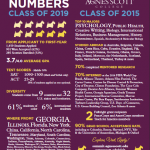 Links to PDF file of Agnes Scott College's stats and numbers for class of 2015 & 2019; Photo Credit: agnesscott.edu