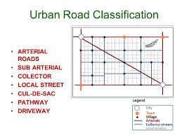 Figure explaining types of roads
