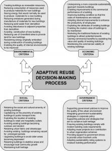 adaptive-reuse-decision-making-process