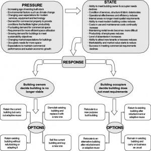 building-viability-flow-map