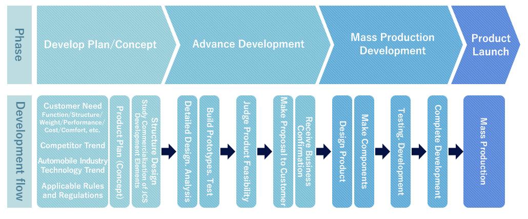Customer request, target, conformity verification, evaluation / training, evaluation training, customer satisfaction