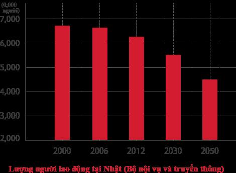 Khuynh hướng thay đổi trong dân số lao động ở Nhật Bản (Bộ Nội vụ và Truyền thông)